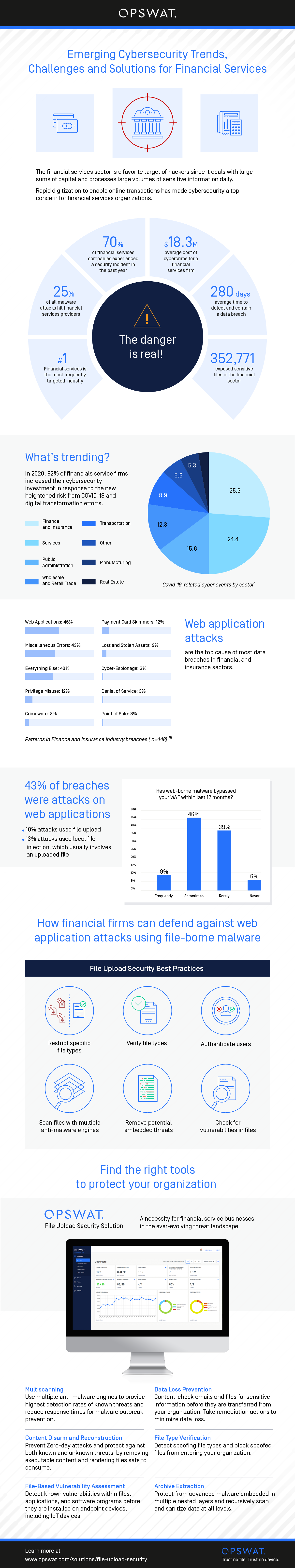 Infographic: Emerging Cybersecurity Trends, Challenges and Solutions for Financial Services