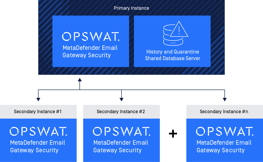 metadefender-email-gateway-security-v5-3-0-release-notes-1